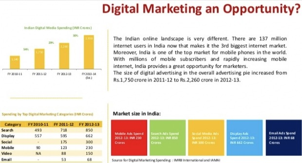 Size of digital marketing in India